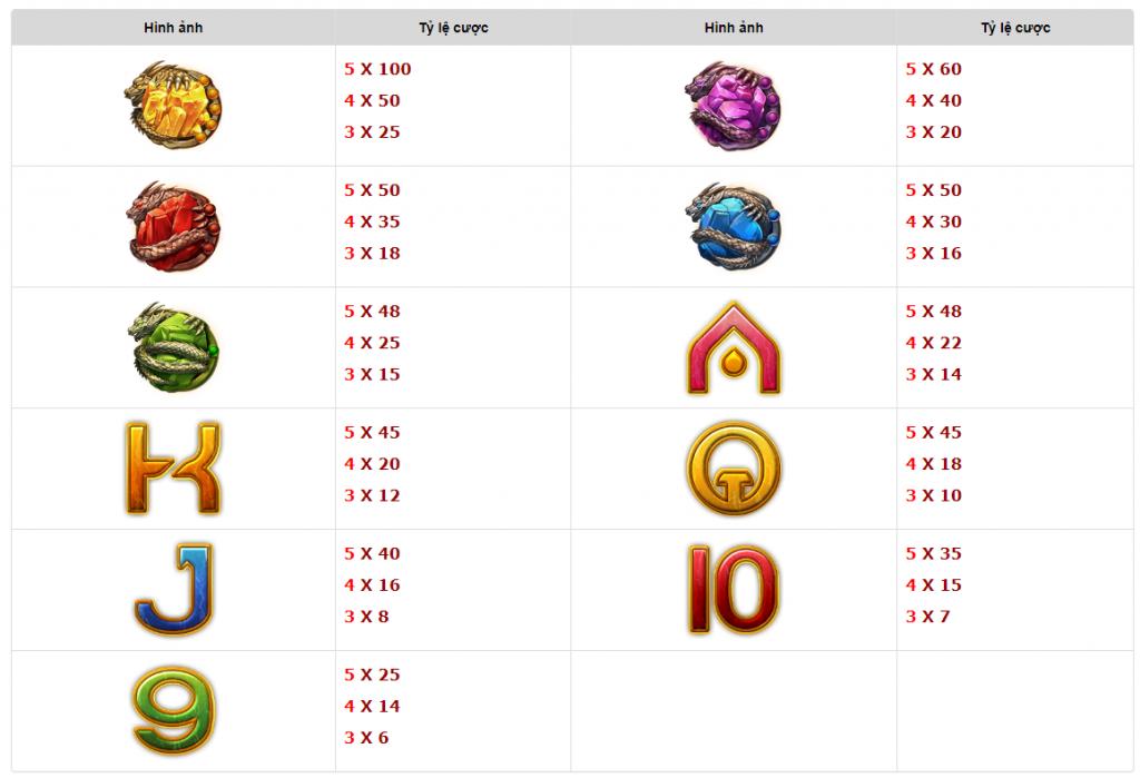 Tỷ lệ cược trò chơi rich88